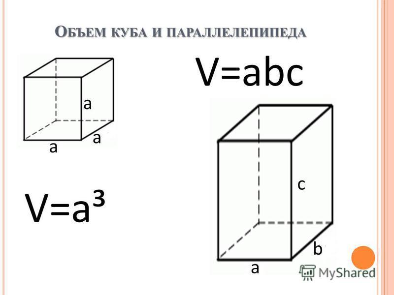 О БЪЕМ КУБА И ПАРАЛЛЕЛЕПИПЕДА a a a V=a³ a b c V=abc