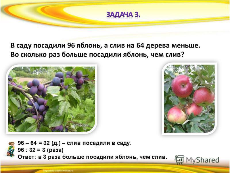 В саду посадили 96 яблонь, а слив на 64 дерева меньше. Во сколько раз больше посадили яблонь, чем слив? 96 – 64 = 32 (д.) – слив посадили в саду. 96 : 32 = 3 (раза) Ответ: в 3 раза больше посадили яблонь, чем слив.