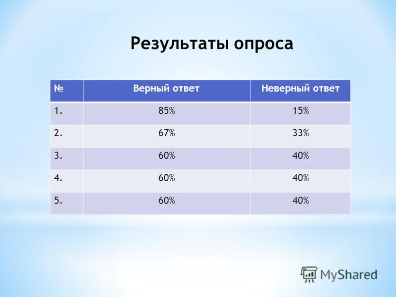 Результаты опроса Верный ответ Неверный ответ 1.85%15% 2.67%33% 3.60%40% 4.60%40% 5.60%40%