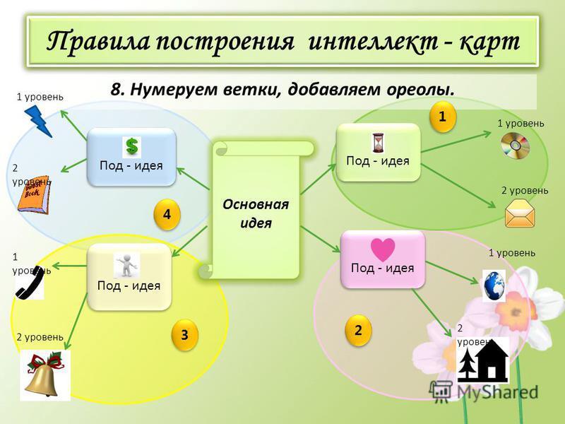 Правила построения интеллект - карт 8. Нумеруем ветки, добавляем ореолы. Основная идея Под - идея 1 уровень 2 уровень 1 уровень 2 уровень 1 уровень 2 уровень 1 1 2 2 3 3 4 4
