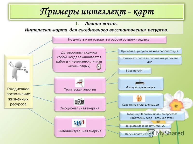 Сохранить силы для семьи Примеры интеллект - карт 1. Личная жизнь. Интеллект-карта для ежедневного восстановления ресурсов. Ежедневное восполнение жизненных ресурсов Не думать и не говорить о работе во время отдыха! Эмоциональная энергия Физическая э
