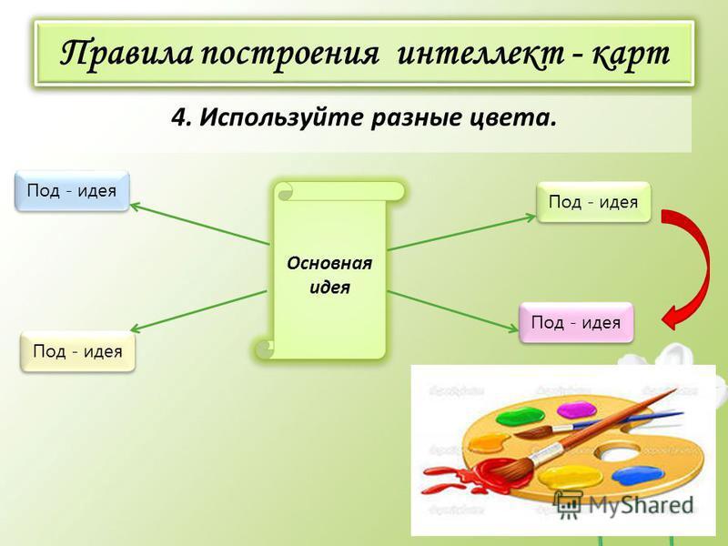 Правила построения интеллект - карт 4. Используйте разные цвета. Основная идея Под - идея