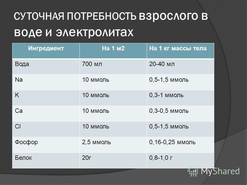 СУТОЧНАЯ ПОТРЕБНОСТЬ взрослого в воде и электролитах Ингредиент На 1 м 2На 1 кг массы тела Вода 700 мл 20-40 мл Na10 ммоль 0,5-1,5 ммоль K10 ммоль 0,3-1 ммоль Ca10 ммоль 0,3-0,5 ммоль Cl10 ммоль 0,5-1,5 ммоль Фосфор 2,5 ммоль 0,16-0,25 ммоль Белок 20