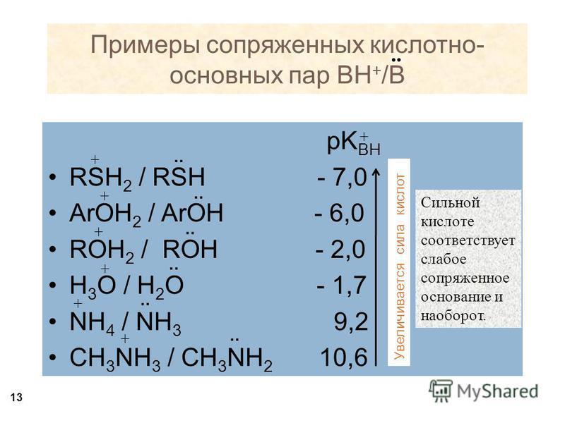 pK BH RSH 2 / RSH - 7,0 ArOH 2 / ArOH - 6,0 ROH 2 / ROH - 2,0 H 3 O / H 2 O - 1,7 NH 4 / NH 3 9,2 CH 3 NH 3 / CH 3 NH 2 10,6 13 + + + + + + + Сильной кислоте соответствует слабое сопряженное основание и наоборот. Примеры сопряженных кислотно- основны