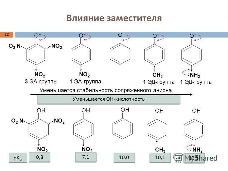 Влияние заместителя 22 О NО2NО2 О 2 N NО2NО2 3 ЭА-группы О NО2NО2 1 ЭА-группа О О СН 3 1 ЭД-группа О NН2NН2 Уменьшается стабильность сопряженного аниона ОН NН2NН2 10,1 ОН NО2NО2 О 2 N NО2NО2 ОН NО2NО2 СН 3 Уменьшается ОН - кислотность pK a 0,8 7,1 10