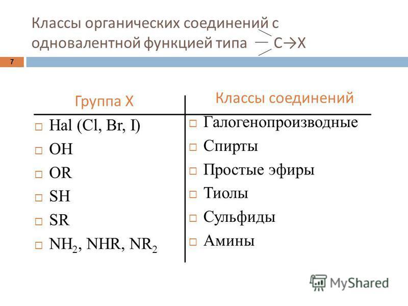 Классы органических соединений с одновалентной функцией типа С Х Группа Х Hal (Cl, Br, I) ОН ОR SH SR NH 2, NHR, NR 2 Классы соединений Галогенопроизводные Спирты Простые эфиры Тиолы Сульфиды Амины 7