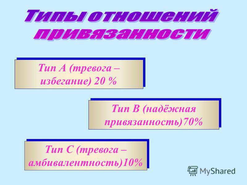 Тип А (тревога – избегание) 20 % Тип С (тревога – амбивалентность)10% Тип В (надёжная привязанность)70%