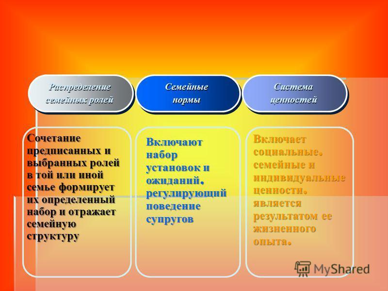 Психологическая структура современной семьи диада муж жена родитель ребенок сиблинга (ребенок ребенок) Подсистема семьи