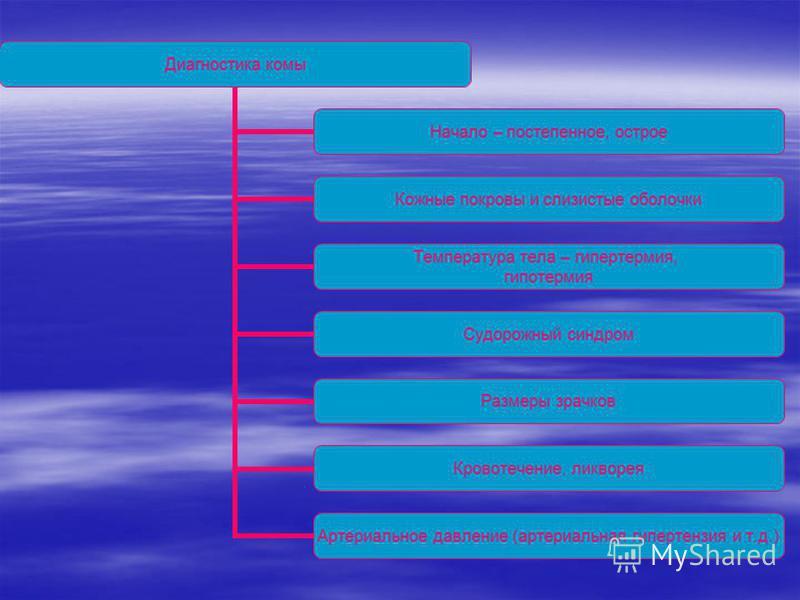 Диагностика комы Начало – постепенное, острое Кожные покровы и слизистые оболочки Температура тела – гипертермия, гипотермия Судорожный синдром Размеры зрачков Кровотечение, ликворея Артериальное давление (артериальная гипертензия и т.д.)