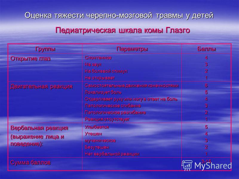 Система Оценки По Шкале Глазго