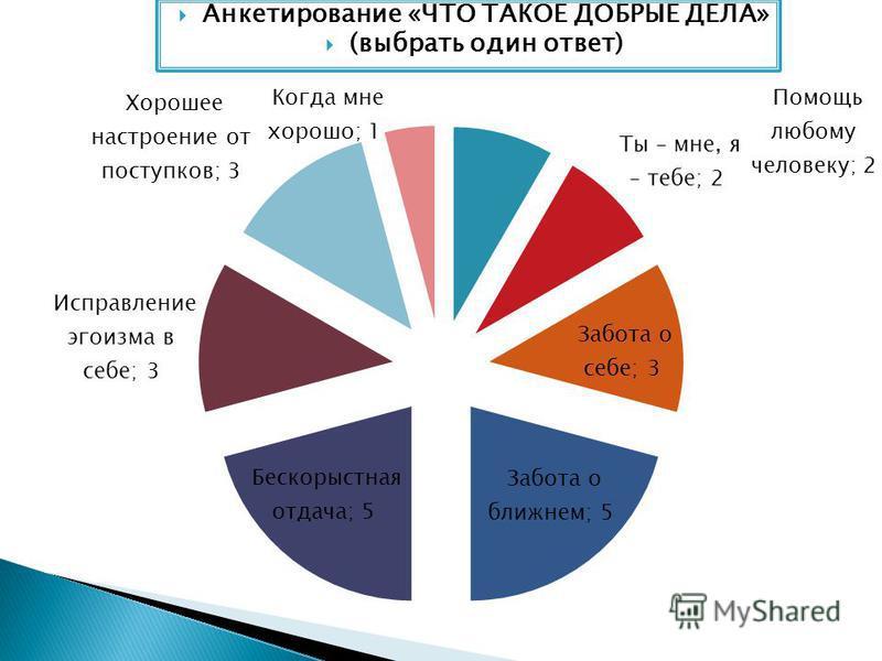 Анкетирование «ЧТО ТАКОЕ ДОБРЫЕ ДЕЛА» (выбрать один ответ)