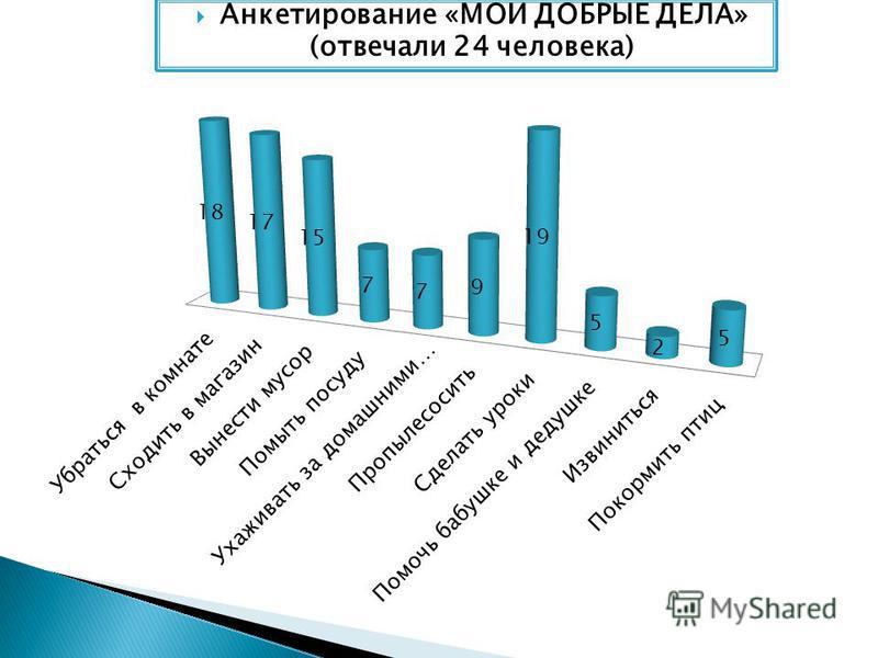 Анкетирование «МОИ ДОБРЫЕ ДЕЛА» (отвечали 24 человека)