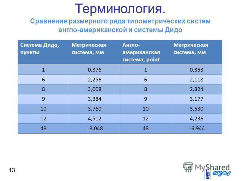 Терминология. Сравнение размерного ряда типометрических систем англо-американской и системы Дидо 13