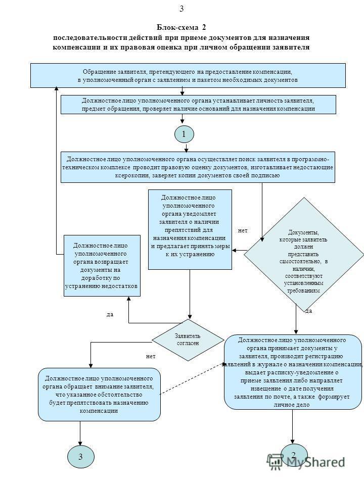 Блок-схема 2 последовательности действий при приеме документов для назначения компенсации и их правовая оценка при личном обращении заявителя Обращение заявителя, претендующего на предоставление компенсации, в уполномоченный орган с заявлением и паке