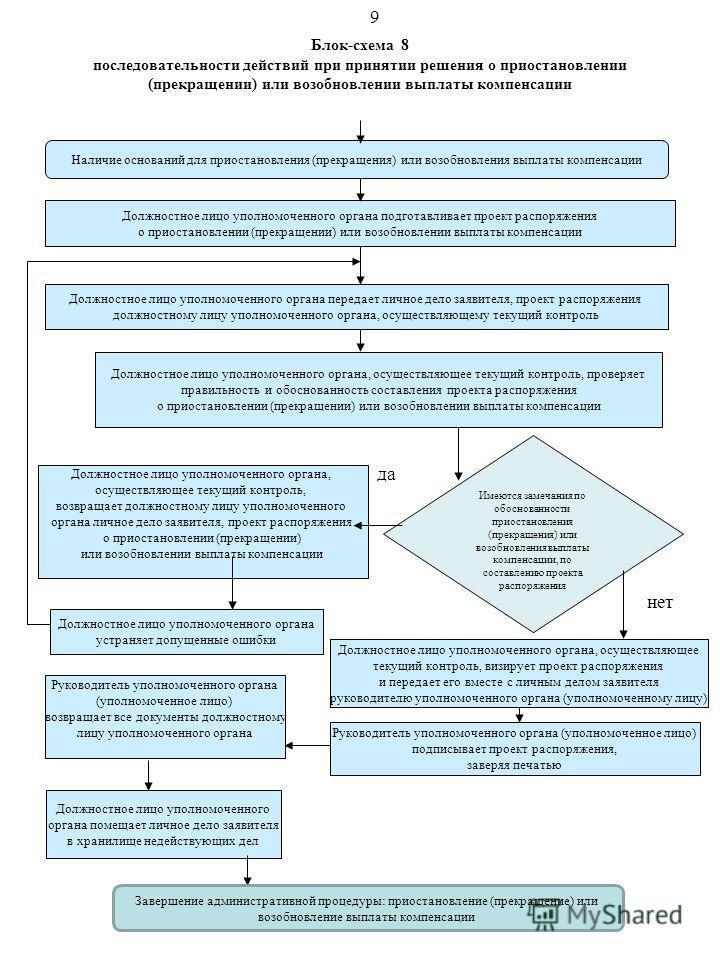 Блок-схема 8 последовательности действий при принятии решения о приостановлении (прекращении) или возобновлении выплаты компенсации Наличие оснований для приостановления (прекращения) или возобновления выплаты компенсации Должностное лицо уполномочен