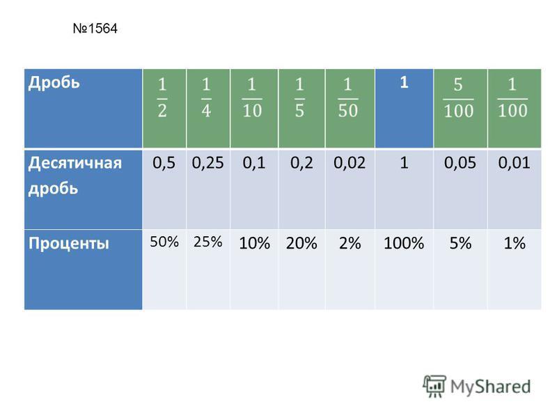 Дробь 1 Десятичная дробь 0,50,250,10,20,0210,050,01 Проценты 50%25% 10%20%2%100%5%1% 1564