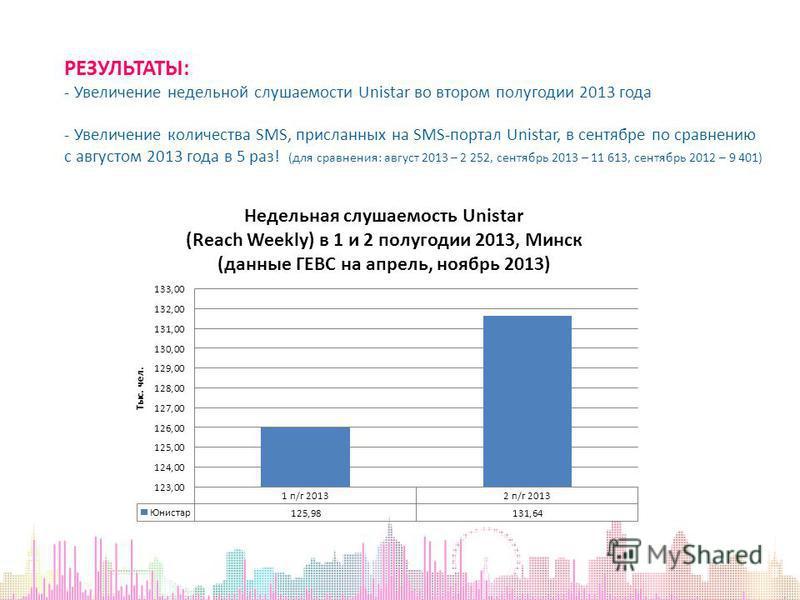 РЕЗУЛЬТАТЫ: - Увеличение недельной слушаемости Unistar во втором полугодии 2013 года - Увеличение количества SMS, присланных на SMS-портал Unistar, в сентябре по сравнению с августом 2013 года в 5 раз! (для сравнения: август 2013 – 2 252, сентябрь 20