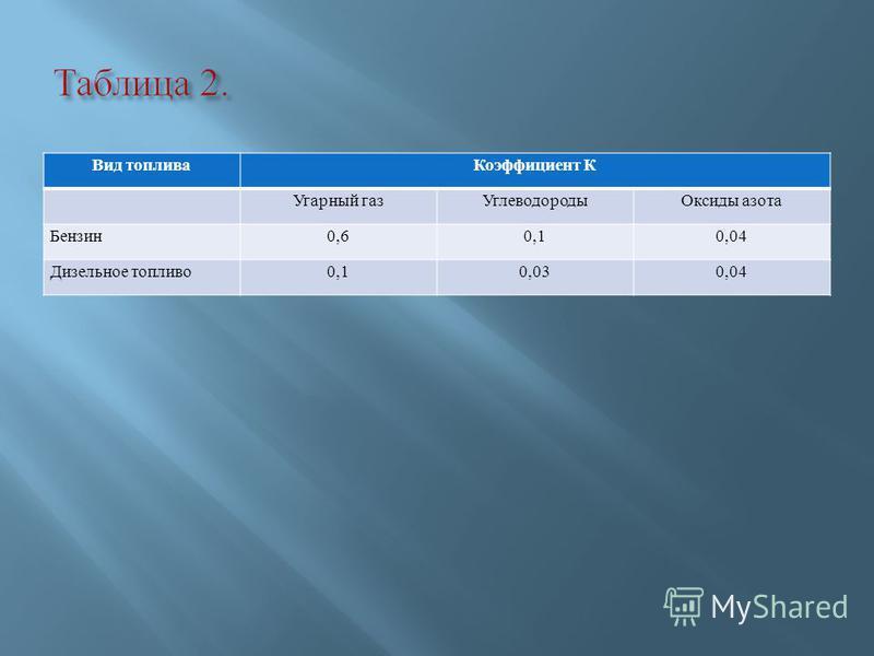 Вид топлива Коэффициент К Угарный газ УглеводородыОксиды азота Бензин 0,60,10,04 Дизельное топливо 0,10,030,04