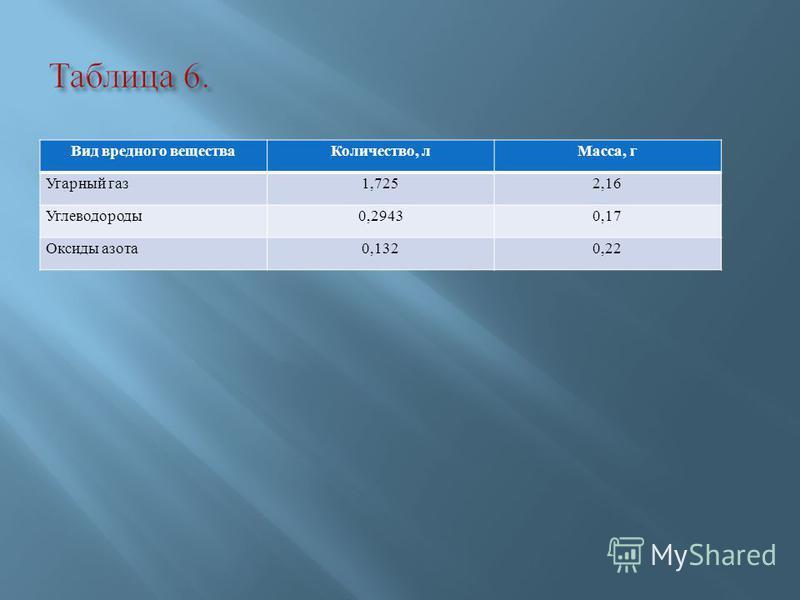 Вид вредного вещества Количество, л Масса, г Угарный газ 1,7252,16 Углеводороды 0,2943 0,17 Оксиды азота 0,132 0,22