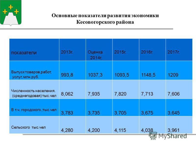 Основные показатели развития экономики Кесовогорского района показатели 2013 г. Оценка 2014 г. 2015 г.2016 г.2017 г. Выпуск товаров,работ, услуг, млн.руб. 993,81037,31093,51148,51209 Численность населения. (среднегодовая) тыс.чел 8,0627,9357,8207,713