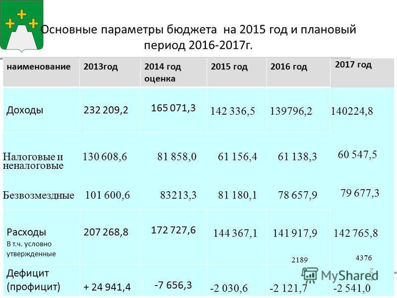 Основные параметры бюджета на 2015 год и плановый период 2016-2017 г. наименование 2013 год 2014 год оценка 2015 год 2016 год 2017 год Доходы 232 209,2 165 071,3 142 336,5139796,2140224,8 Налоговые и неналоговые 130 608,6 81 858,0 61 156,4 61 138,3 6