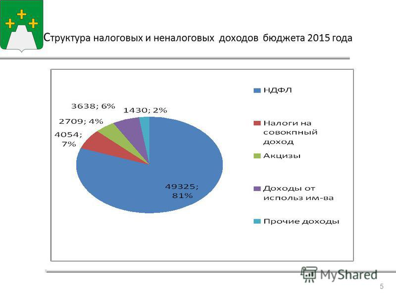 С сструктура налоговых и неналоговых доходов бюджета 2015 года 5