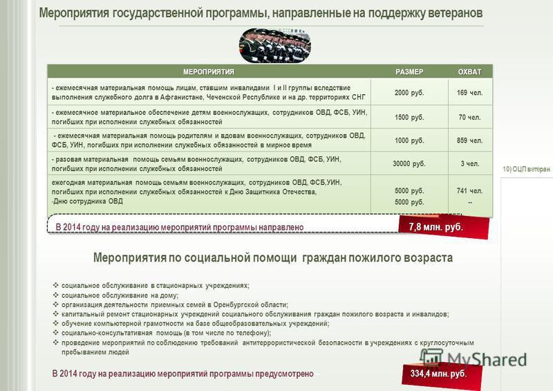 Мероприятия государственной программы, направленные на поддержку ветеранов 7,8 млн. руб. В 2014 году на реализацию мероприятий программы направлено– 7,8 млн. руб. В 2014 году на реализацию мероприятий программы предусмотрено – 334,4 млн. руб. Меропри