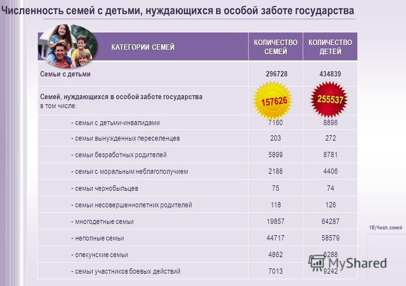 Численность семей с детьми, нуждающихся в особой заботе государства КАТЕГОРИИ СЕМЕЙ КОЛИЧЕСТВО СЕМЕЙ КОЛИЧЕСТВО ДЕТЕЙ Семьи с детьми 296728434839 Семей, нуждающихся в особой заботе государства в том числе: 136570211195 - семьи с детьми-инвалидами 716