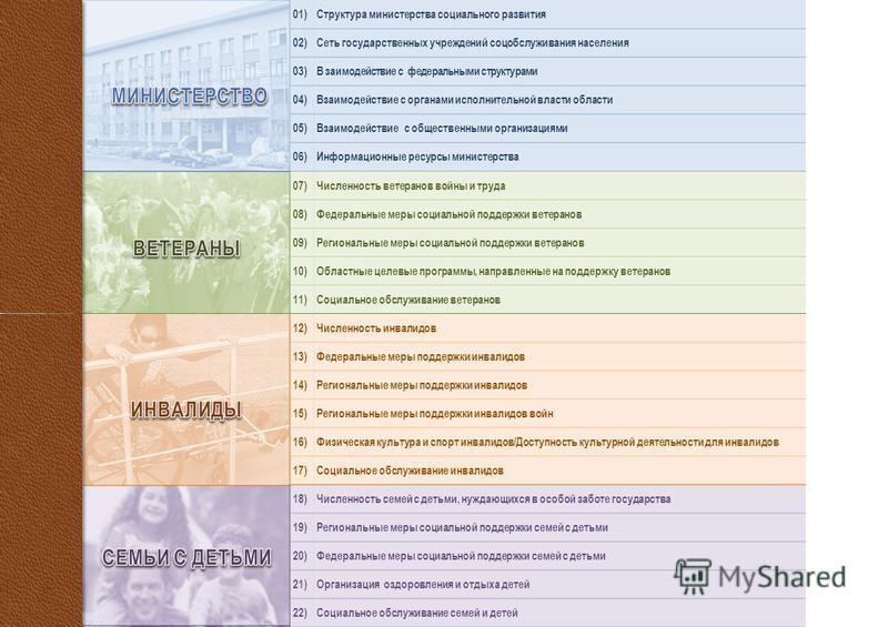 Структура министерства социального развития Сеть государственных учреждений соцобслуживания населения В заимодействие с фетеральными структурами Взаимодействие с органами исполнительной власти области Взаимодействие с общественными организациями Инфо