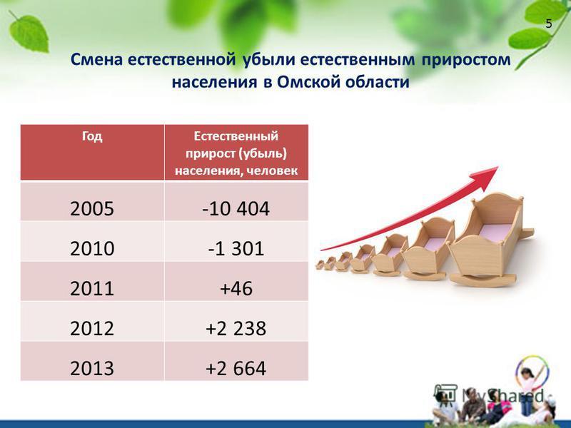 Смена естественной убыли естественным приростом населения в Омской области Год Естественный прирост (убыль) населения, человек 2005-10 404 2010-1 301 2011+46 2012+2 238 2013+2 664 5