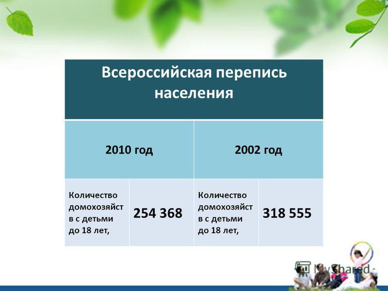 Всероссийская перепись населения 2010 год 2002 год Количество домохозяйств с детьми до 18 лет, 254 368 Количество домохозяйств с детьми до 18 лет, 318 555
