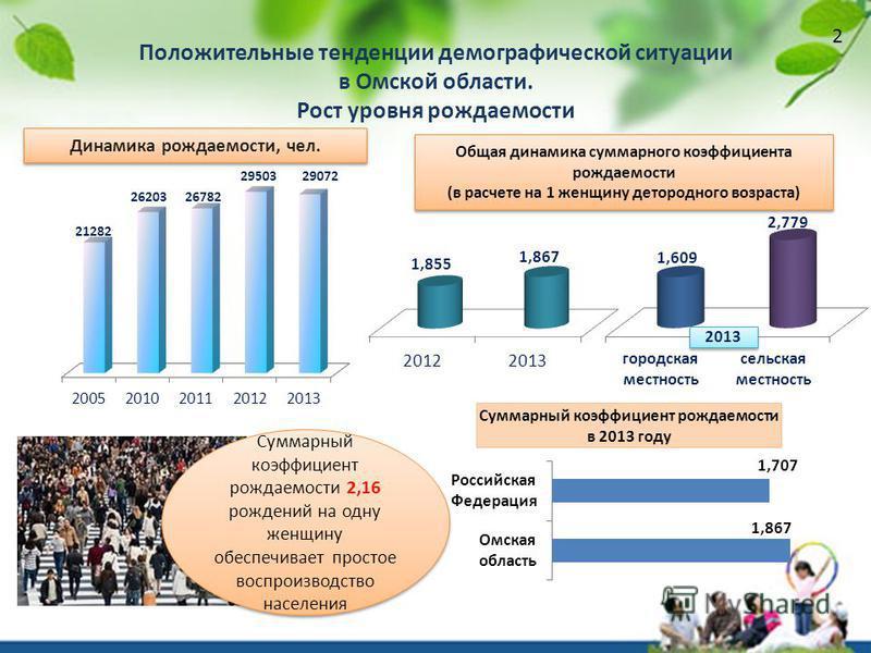 Положительные тенденции демографической ситуации в Омской области. Рост уровня рождаемости Динамика рождаемости, чел. Общая динамика суммарного коэффициента рождаемости (в расчете на 1 женщину детородного возраста) Общая динамика суммарного коэффицие