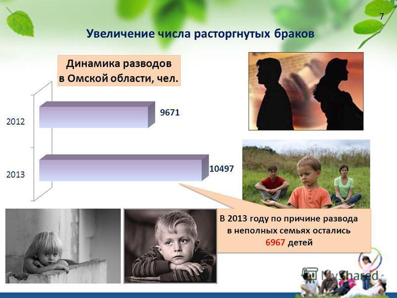 Увеличение числа расторгнутых браков В 2013 году по причине развода в неполных семьях остались 6967 детей В 2013 году по причине развода в неполных семьях остались 6967 детей 7