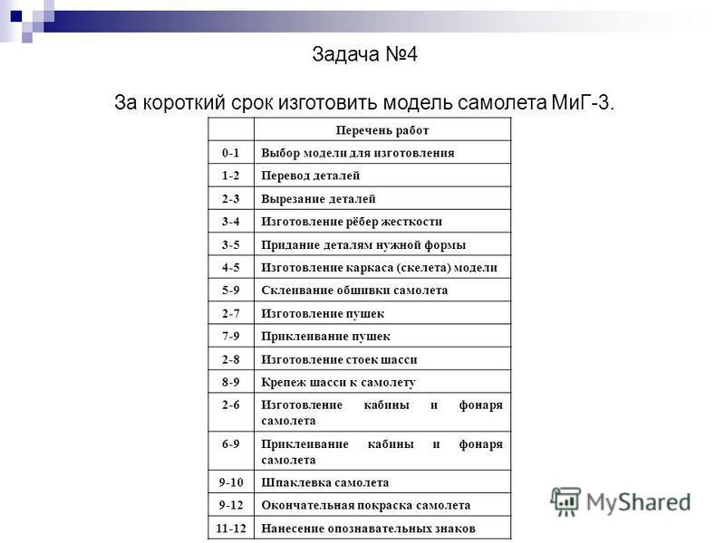 Задача 4 За короткий срок изготовить модель самолета МиГ-3. Перечень работ 0-1Выбор модели для изготовления 1-2Перевод деталей 2-3Вырезание деталей 3-4Изготовление рёбер жесткости 3-5Придание деталям нужной формы 4-5Изготовление каркаса (скелета) мод