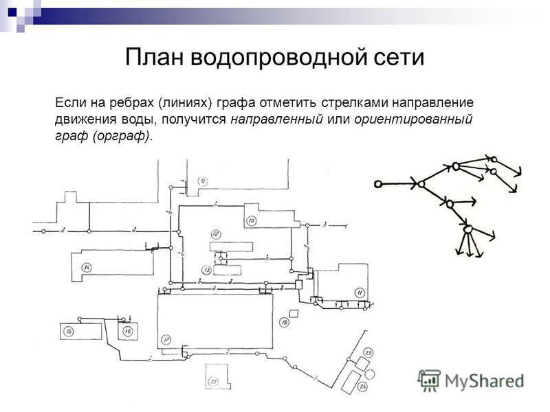 План водопроводной сети Если на ребрах (линиях) графа отметить стрелками направление движения воды, получится направленный или ориентированный граф (орграф).