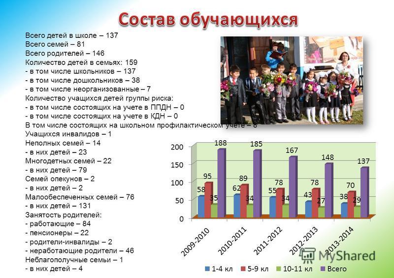 Всего детей в школе – 137 Всего семей – 81 Всего родителей – 146 Количество детей в семьях: 159 - в том числе школьников – 137 - в том числе дошкольников – 38 - в том числе неорганизованные – 7 Количество учащихся детей группы риска: - в том числе со