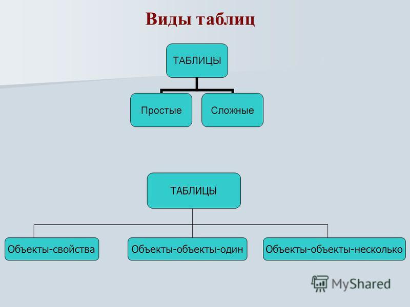 Виды таблиц ТАБЛИЦЫ Простые Сложные ТАБЛИЦЫ Объекты-свойства Объекты-объекты-один Объекты-объекты-несколько