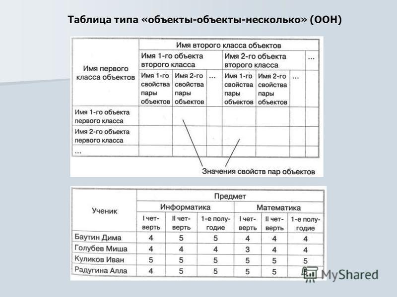 Таблица типа «объекты-объекты-несколько» (ООН)