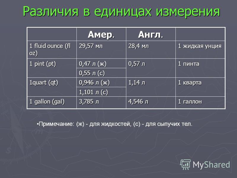 Различия в единицах измерения Амер. Англ. 1 fluid ounce (fl oz) 29,57 мл 28,4 мл 1 жидкая унция 1 pint (pt) 0,47 л (ж) 0,57 л 1 пинта 0,55 л (с) 1quart (qt) 0,946 л (ж) 1,14 л 1 кварта 1,101 л (с) 1 gallon (gal) 3,785 л 4,546 л 1 галлон Примечание: (