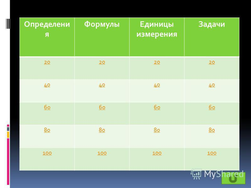 Раунд 1 «Кинематика» Определения Формулы Единицы измерения Задачи