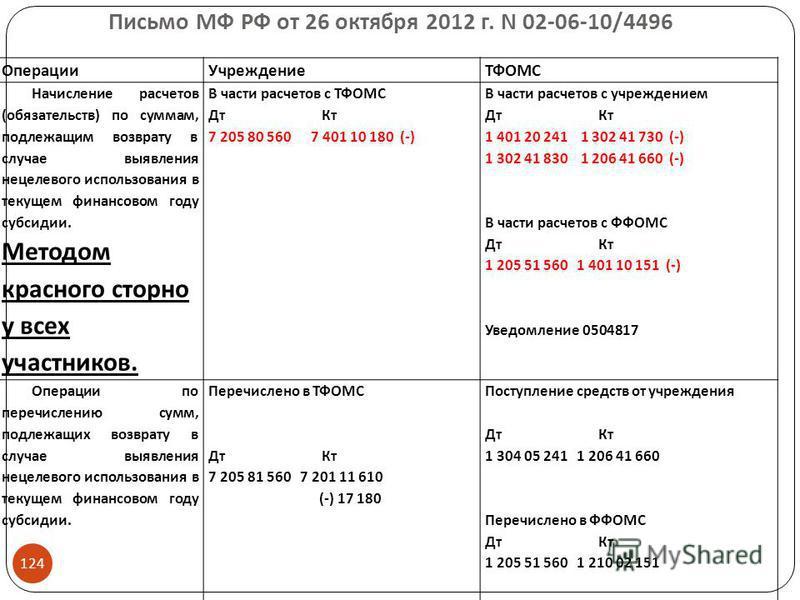 Письмо МФ РФ от 26 октября 2012 г. N 02-06-10/4496 Операции УчреждениеТФОМС Начисление расчетов (обязательств) по суммам, подлежащим возврату в случае выявления нецелевого использования в текущем финансовом году субсидии. Методом красного сторно у вс