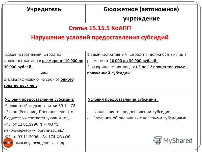 136 Учредитель Бюджетное (автономное) учреждение Статья 15.15.5 КоАПП Нарушение условий предоставления субсидий -административный штраф на должностных лиц в размере от 10 000 до 30 000 рублей ; или дисквалификацию на срок от одного года до двух лет.
