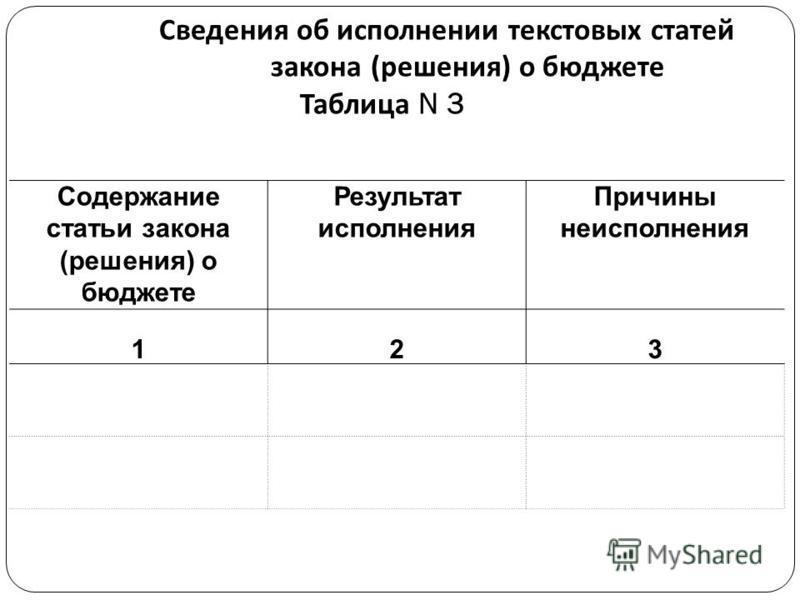 Сведения об исполнении текстовых статей закона ( решения ) о бюджете Таблица N 3 Содержание статьи закона (решения) о бюджете Результат исполнения Причины неисполнения 123