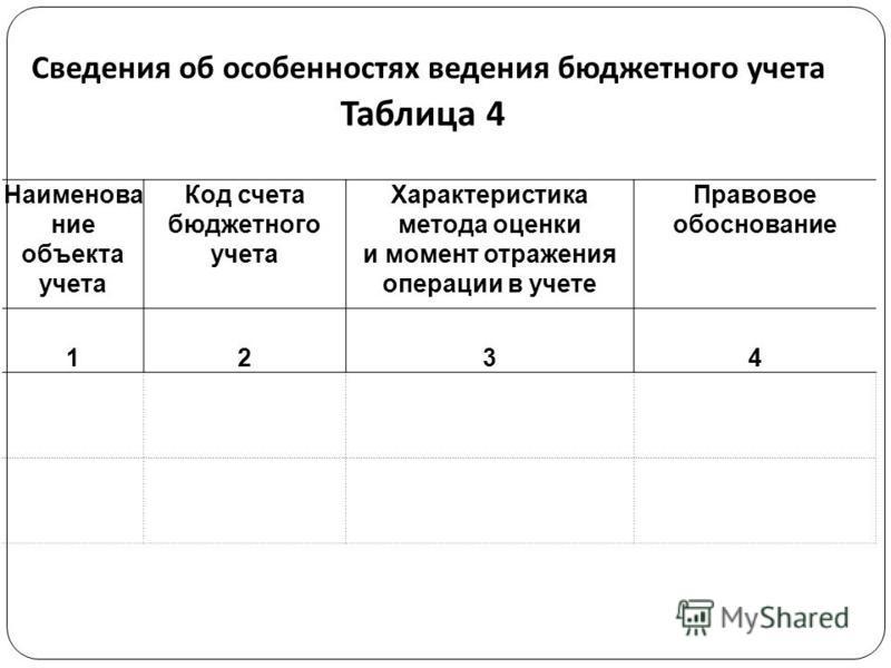 Сведения об особенностях ведения бюджетного учета Таблица 4 Наименование объекта учета Код счета бюджетного учета Характеристика метода оценки и момент отражения операции в учете Правовое обоснование 1234