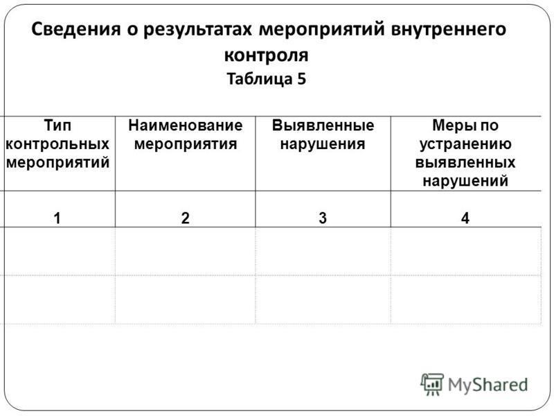 Сведения о результатах мероприятий внутреннего контроля Таблица 5 Тип контрольных мероприятий Наименование мероприятия Выявленные нарушения Меры по устранению выявленных нарушений 1234