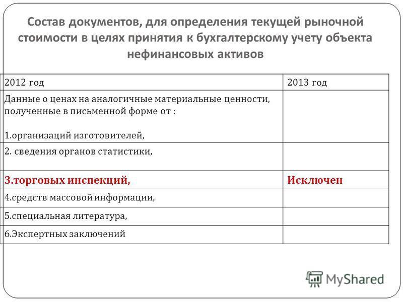 Состав документов, для определения текущей рыночной стоимости в целях принятия к бухгалтерскому учету объекта нефинансовых активов 2012 год 2013 год Данные о ценах на аналогичные материальные ценности, полученные в письменной форме от : 1. организаци