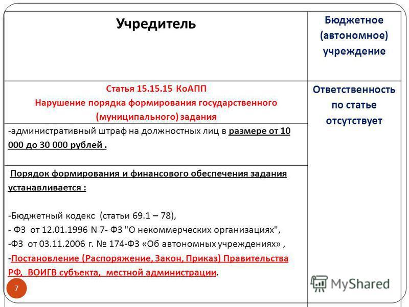7 Учредитель Бюджетное (автономное) учреждение Статья 15.15.15 КоАПП Нарушение порядка формирования государственного (муниципального) задания Ответственность по статье отсутствует -административный штраф на должностных лиц в размере от 10 000 до 30 0