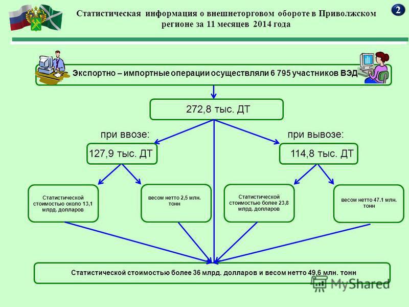Статистическая информация о внешнеторговом обороте в Приволжском регионе за 11 месяцев 2014 года 2 Экспортно – импортные операции осуществляли 6 795 участников ВЭД 272,8 тыс. ДТ 127,9 тыс. ДТ при ввозе:при вывозе: 114,8 тыс. ДТ Статистической стоимос