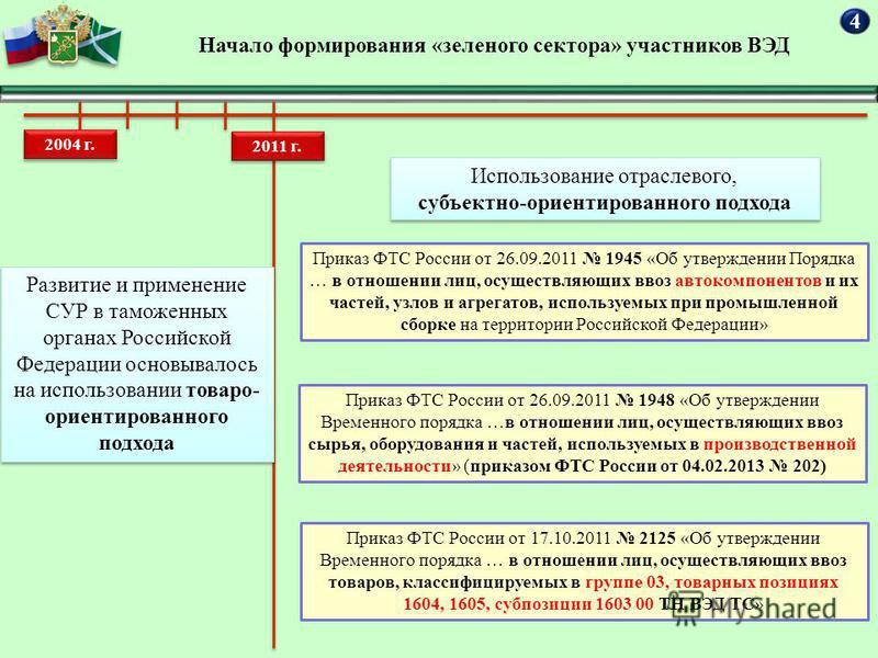 Начало формирования «зеленого сектора» участников ВЭД 2004 г. 2011 г. Развитие и применение СУР в таможенных органах Российской Федерации основывалось на использовании товаро- ориентированного подхода Использование отраслевого, субъектно-ориентирован