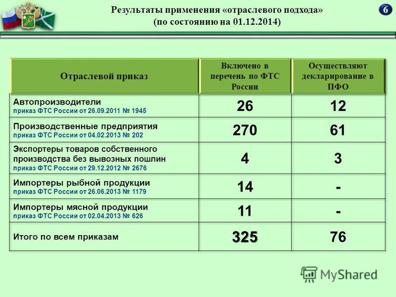 Результаты применения «отраслевого подхода» (по состоянию на 01.12.2014) 6